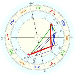 John Connally - natal chart (Placidus)