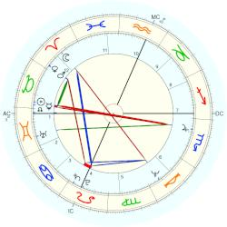 Pam Golly - natal chart (Placidus)