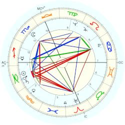 James T. McHugh - natal chart (Placidus)