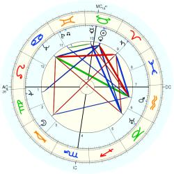 Teddy Stauffer - natal chart (Placidus)