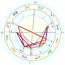 Sharon Stone birth chart