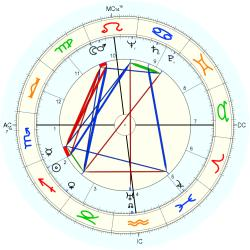 Billy Strayhorn - natal chart (Placidus)