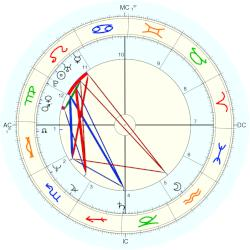 David Koresh - natal chart (Placidus)