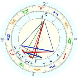 Courtney Conrad - natal chart (Placidus)