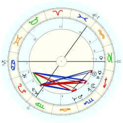 John Little - natal chart (Placidus)