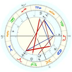 Bill Sheeran - natal chart (Placidus)