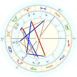 Christoph Schubert-Weller - natal chart (Placidus)