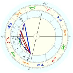 George W. Bush - natal chart (Placidus)