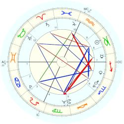 David Horowitz - natal chart (Placidus)