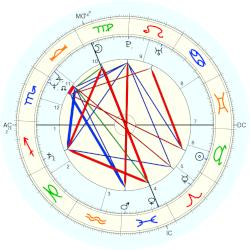 Holly Houston - natal chart (Placidus)