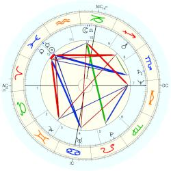 Ron Howard - natal chart (Placidus)