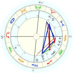Emerson Rose Tenney - natal chart (Placidus)