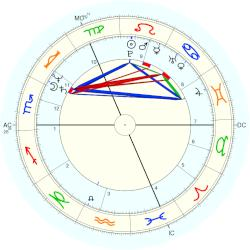 Mark Thatcher - natal chart (Placidus)