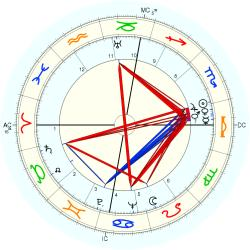 Russell Thaw - natal chart (Placidus)