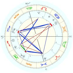 Julie Harris - natal chart (Placidus)