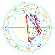 Alfred Hitchcock : Rectified by Isaac Starkman - natal chart (Placidus)