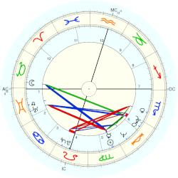 Tommy Lee Jones - natal chart (Placidus)