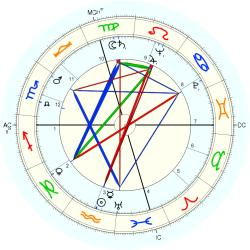 William Jovanovich - natal chart (Placidus)