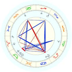 Madeleine Albright - natal chart (noon, no houses)