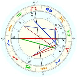 Lowell Thomas - natal chart (Placidus)