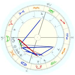 Philip Michael Thomas - natal chart (Placidus)