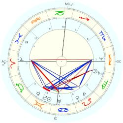 Richard Thomas - natal chart (Placidus)