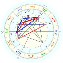 Thomas of Woodstock - natal chart (Placidus)