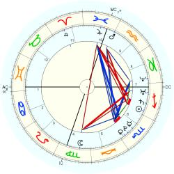 Alexandra Thomopoulos - natal chart (Placidus)