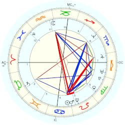 Brooks Thompson - natal chart (Placidus)