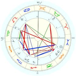 Victoria Kennedy - natal chart (Placidus)