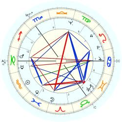 Richard Patrick Tracy - natal chart (Placidus)
