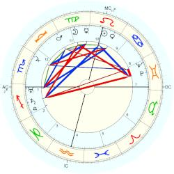 Pamela Travers - natal chart (Placidus)
