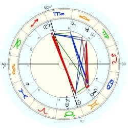 Dancer 36924 - natal chart (Placidus)
