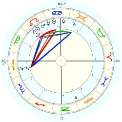 Dancer 35925 - natal chart (Placidus)