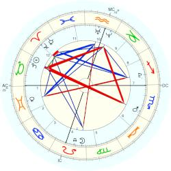 Madelaine Duchovny - natal chart (Placidus)