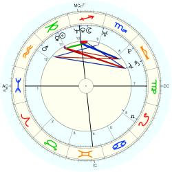Polly Klaas - natal chart (Placidus)