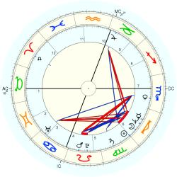 Educator 35953 - natal chart (Placidus)