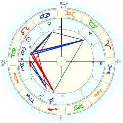 Educator 35955 - natal chart (Placidus)