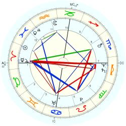 Medical: Diabetes 35985 - natal chart (Placidus)