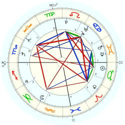 Medical: Kidney 35986 - natal chart (Placidus)