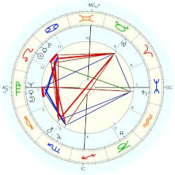 Richard Lamm - natal chart (Placidus)