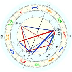 Homeless 36004 - natal chart (Placidus)