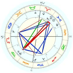 Homeless 36006 - natal chart (Placidus)