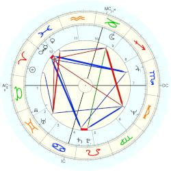David Letterman - natal chart (Placidus)