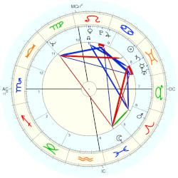 James Levine - natal chart (Placidus)