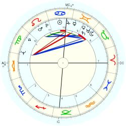 Chris Turner - natal chart (Placidus)
