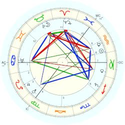 John Tweed - natal chart (Placidus)