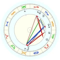 Twins by Date 36032 - natal chart (noon, no houses)