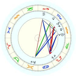Historic: Mensa founding - natal chart (noon, no houses)