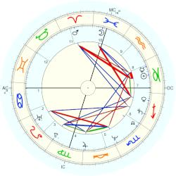 Nancy Lopez - natal chart (Placidus)